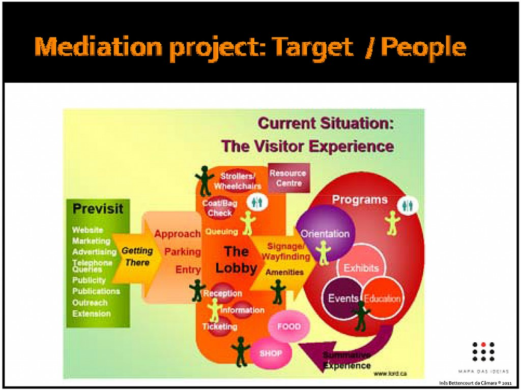 Microsoft PowerPoint - Museum Mediation Projects and Tools_2013.