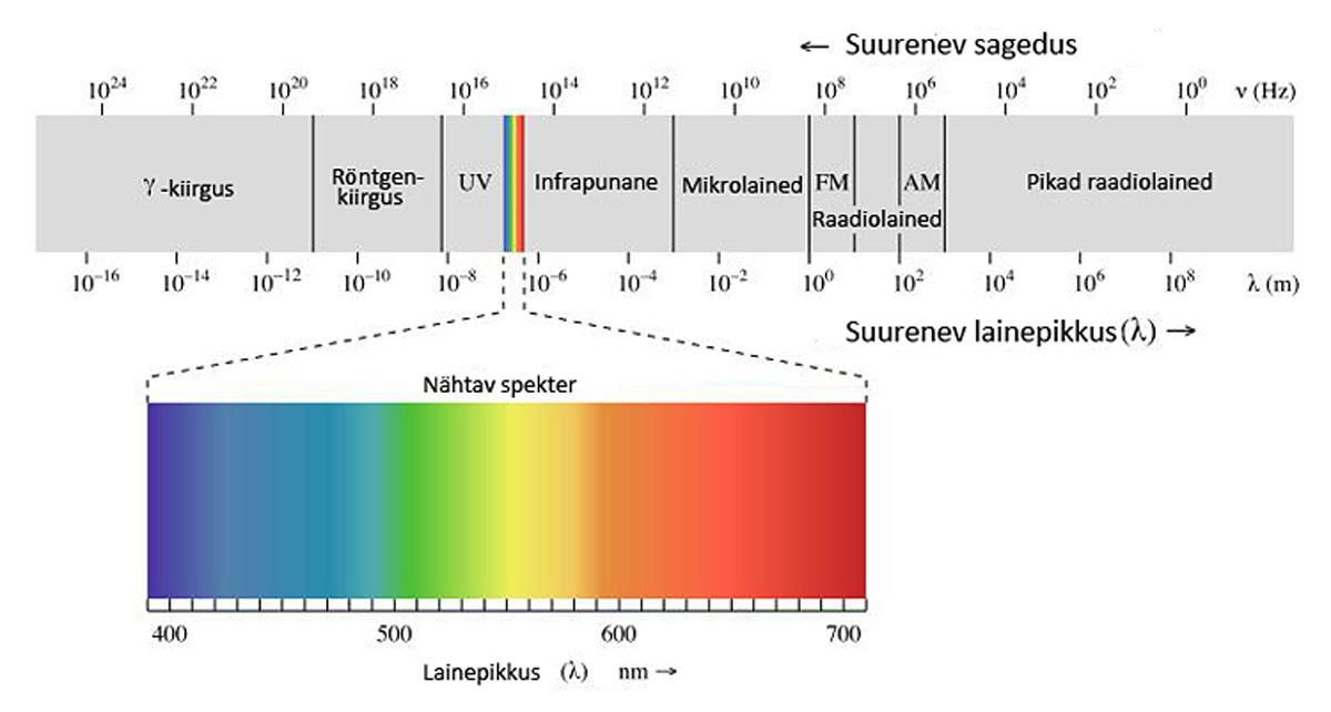 Elektromagnetlainete spekter